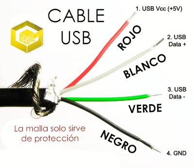 conexiones-usb